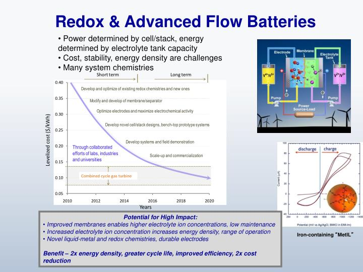 Redox & Advanced Flow Batteries
