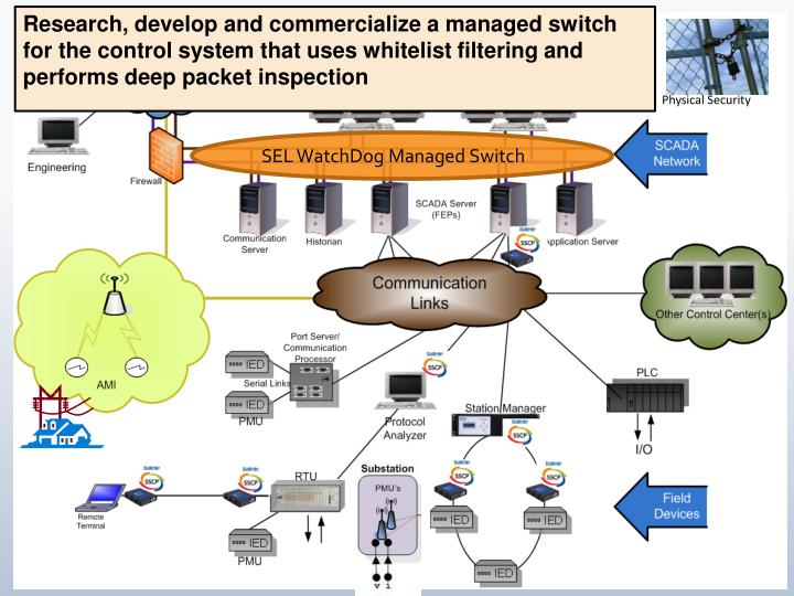 Research, develop and commercialize a managed switch for the control system