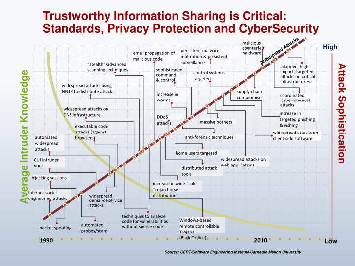 Trustworthy Information Sharing is Critical: