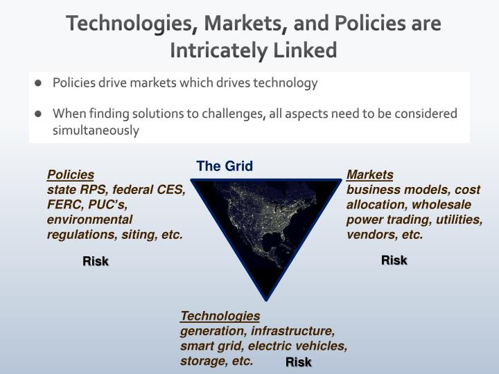 Technologies, Markets, and Policies are Intricately Linked