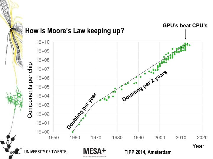 How is Moore's Law keeping up?