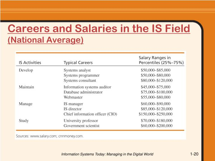 Careers and Salaries in the IS Field