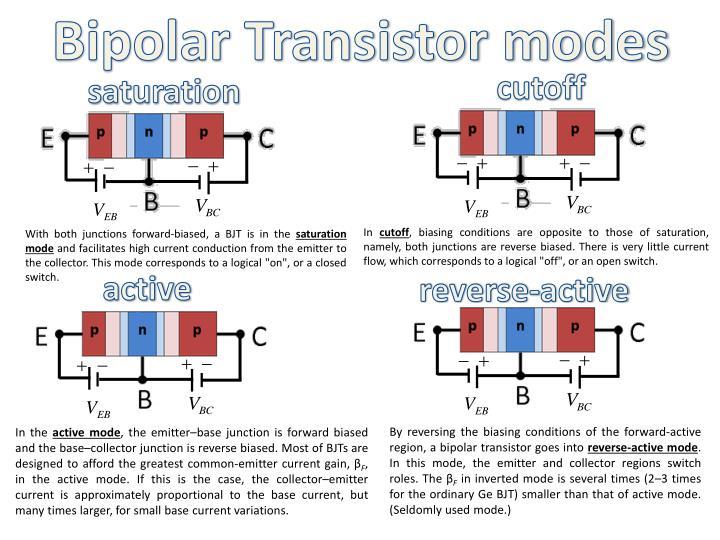Bipolar Transistor modes