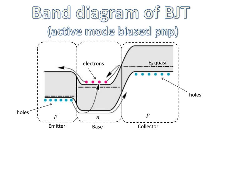 Band diagram of BJT