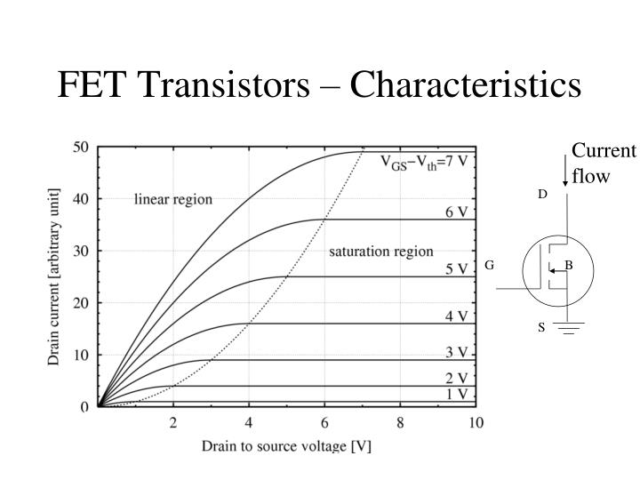 bjt vs mosfet significantly different characteristics