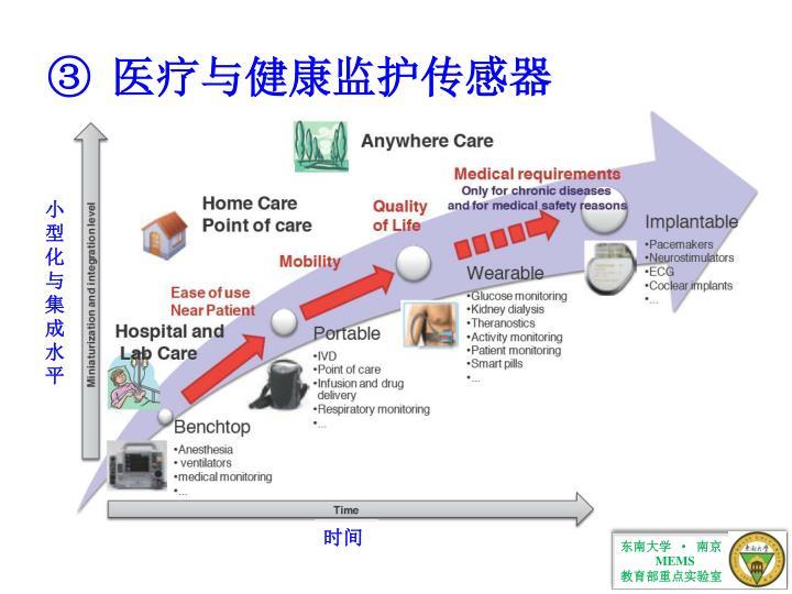 医疗与健康监护传感器