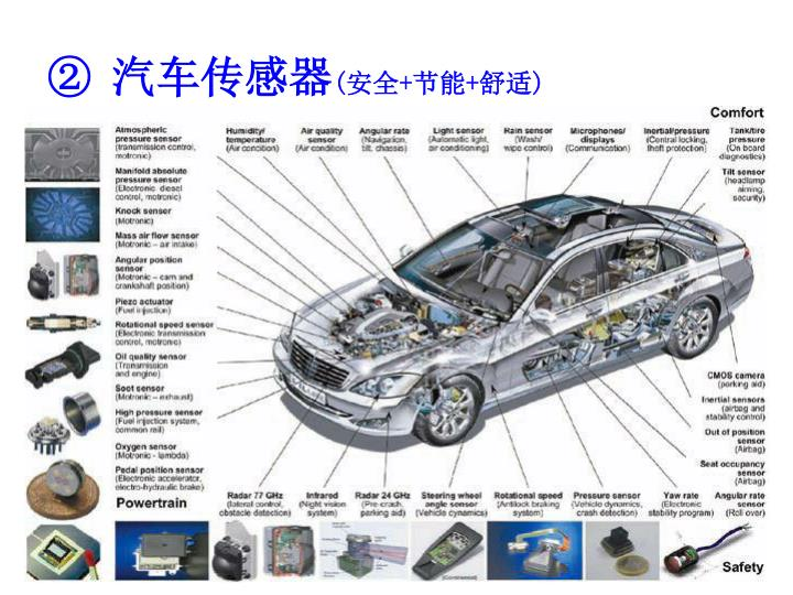 汽车传感器