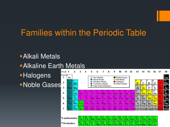 Families within the Periodic Table