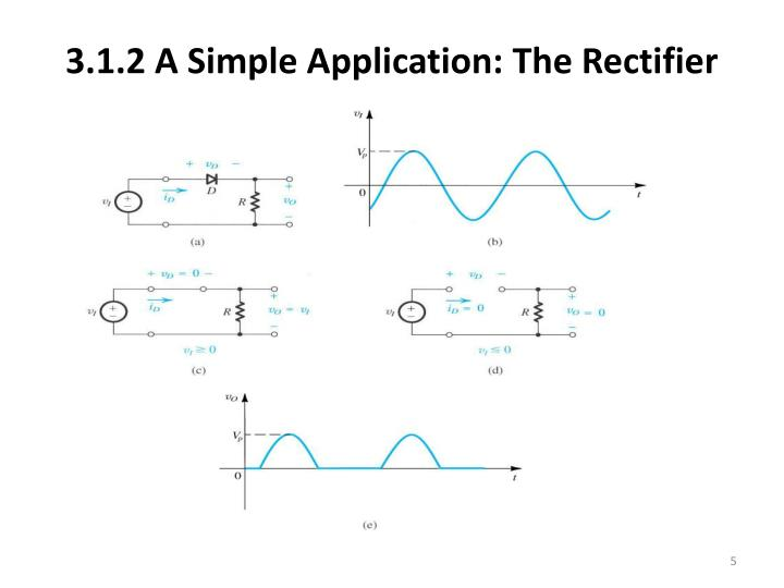3.1.2 A Simple Application: The Rectifier