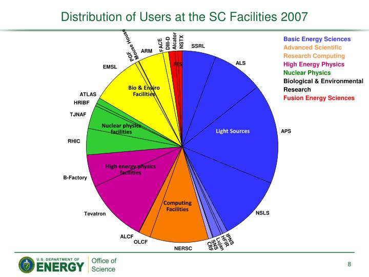 Distribution of Users at the SC Facilities 2007