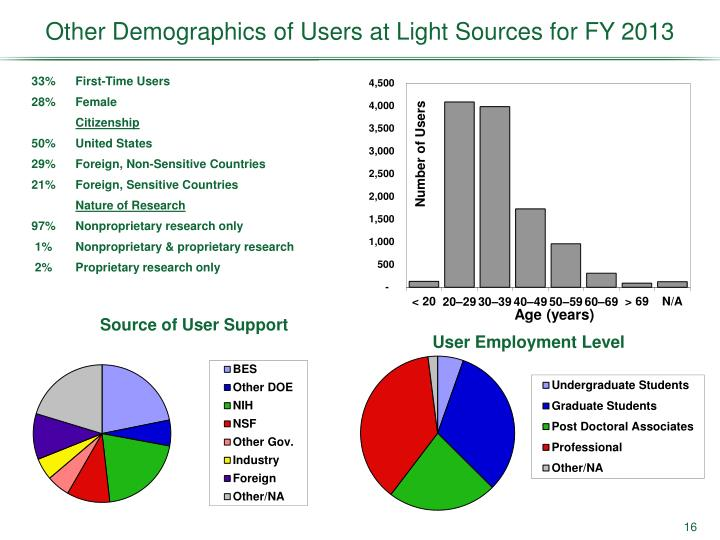 Other Demographics of Users at Light Sources for FY 2013