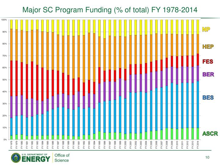 Major SC Program Funding (% of total) FY 1978-2014