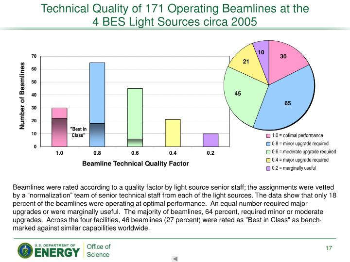 Technical Quality of 171 Operating