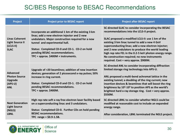 SC/BES Response to BESAC Recommendations