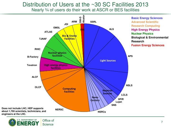 Distribution of Users at the ~30 SC Facilities 2013
