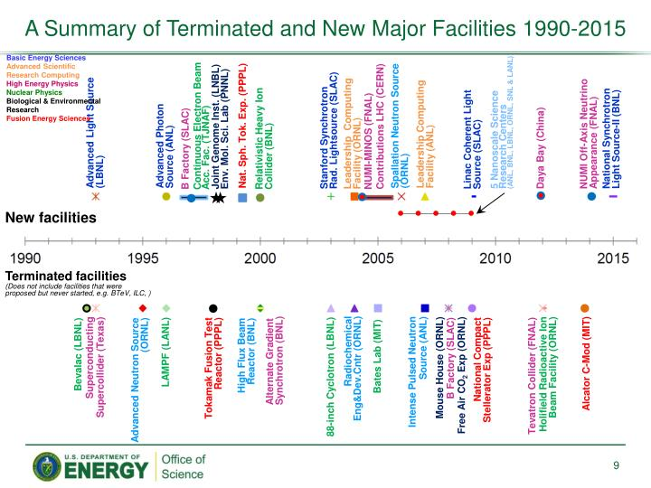 A Summary of Terminated and New Major Facilities 1990-2015