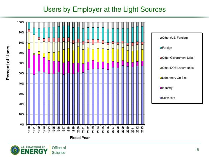 Users by Employer at the Light Sources