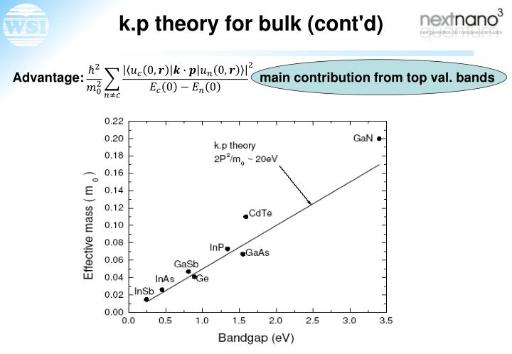 k.p theory for bulk (cont'd)