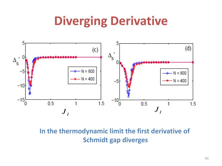 Diverging Derivative