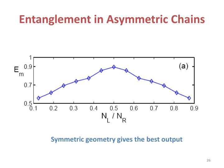 Entanglement in Asymmetric Chains