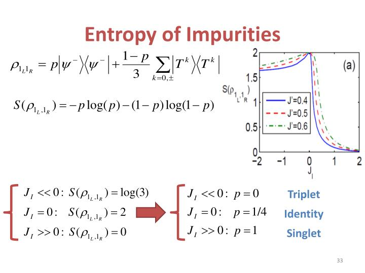 Entropy of Impurities