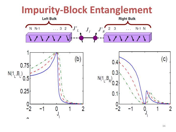 Impurity-Block Entanglement