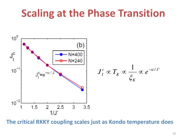 Scaling at the Phase Transition