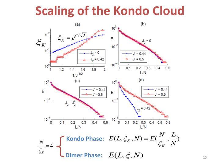 Scaling of the Kondo Cloud