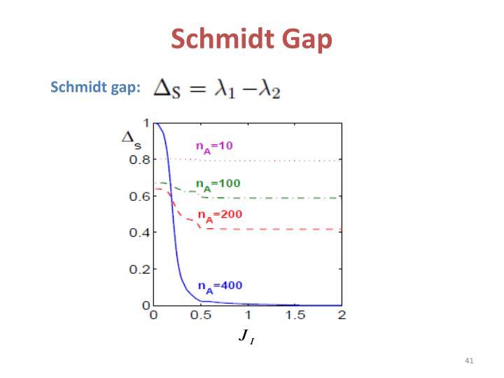 Schmidt Gap