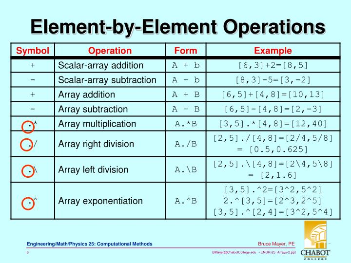 Element-by-Element Operations