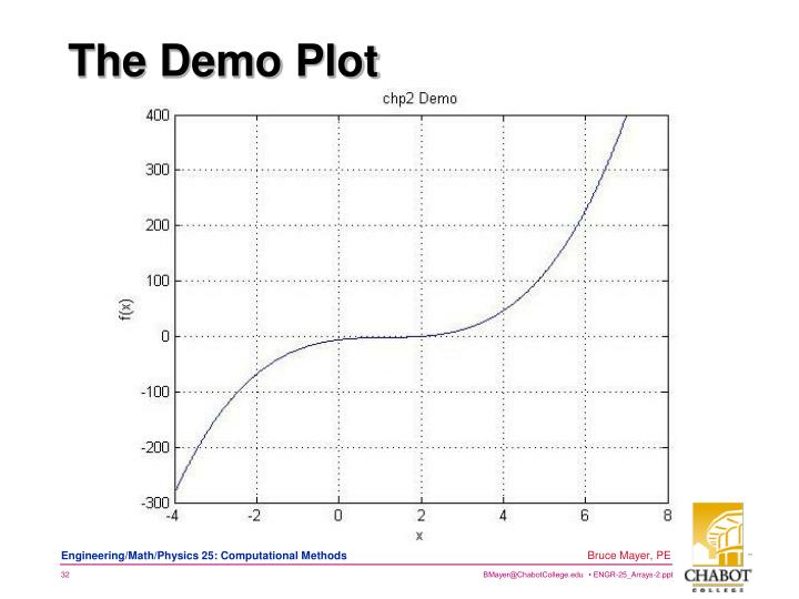 The Demo Plot