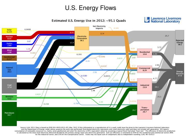 U.S. Energy Flows