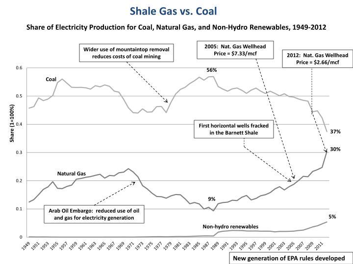 Shale Gas vs. Coal
