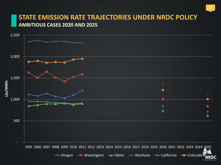 STATE EMISSION RATE TRAJECTORIES UNDER NRDC POLICY
