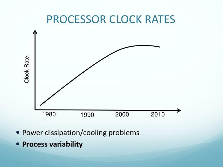 PROCESSOR CLOCK RATES