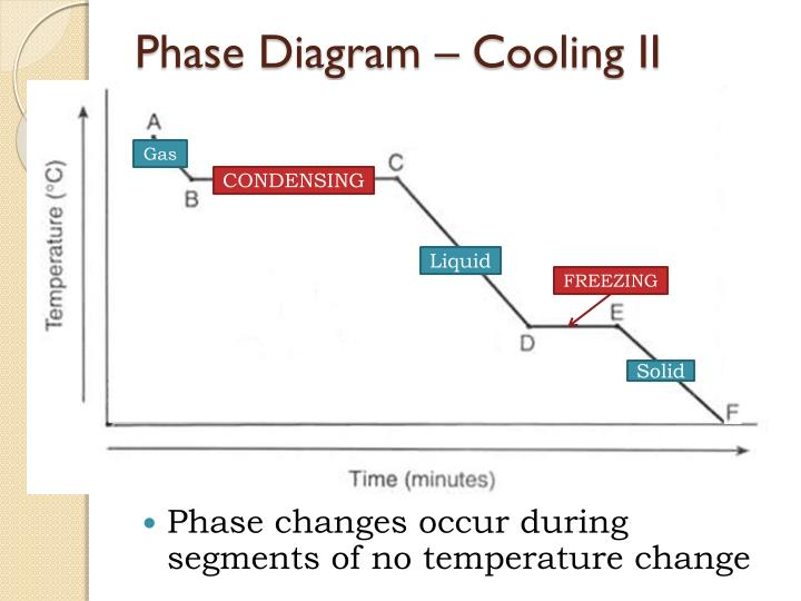 Phase Diagram – Cooling II