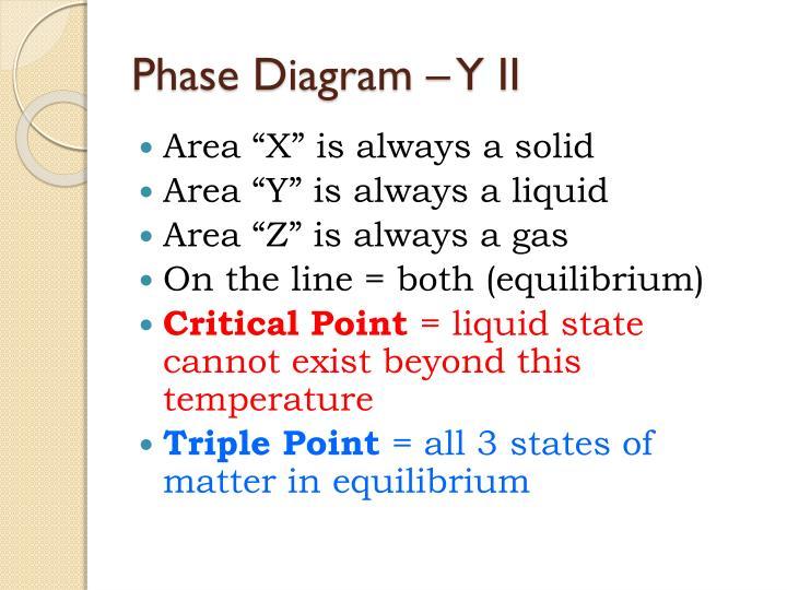 Phase Diagram – Y II