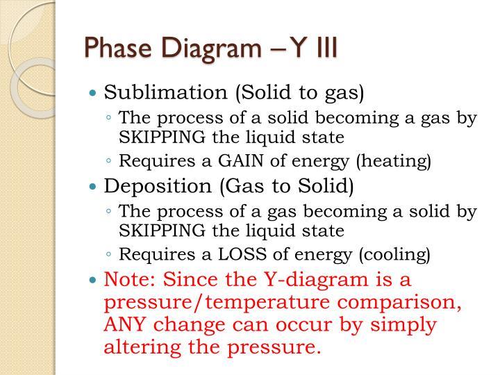 Phase Diagram – Y III