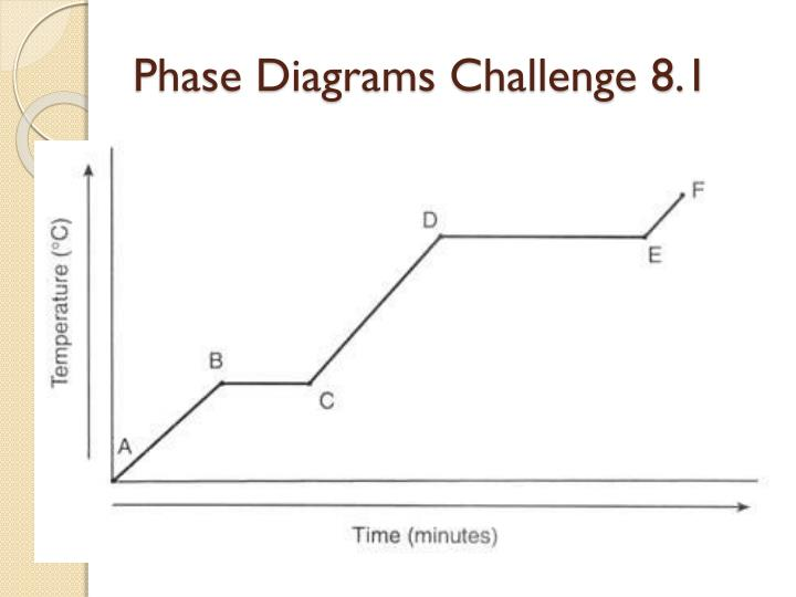 Phase Diagrams Challenge 8.1