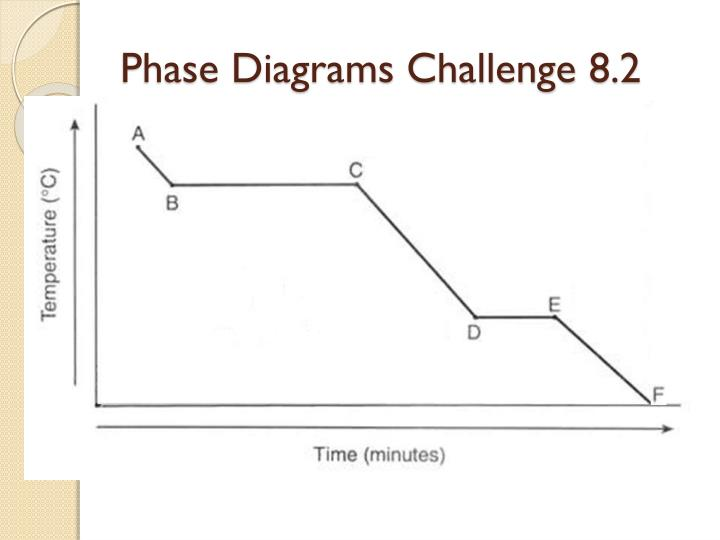 Phase Diagrams Challenge 8.2
