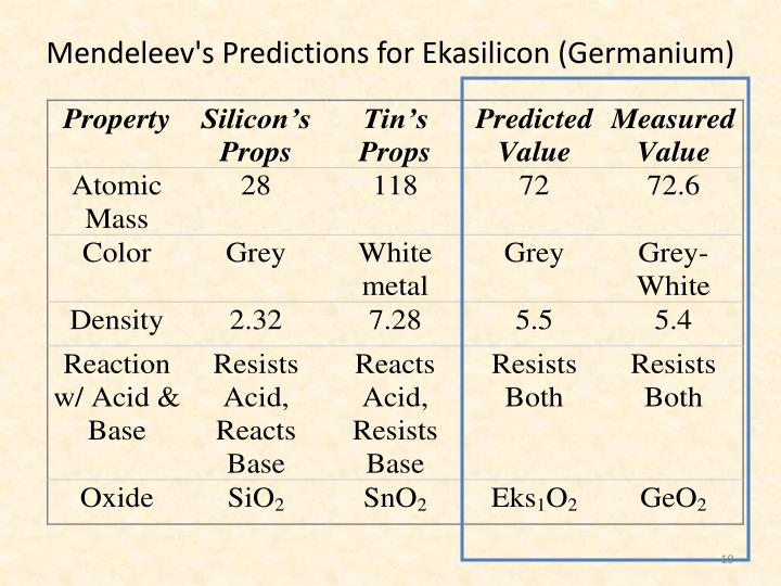 Mendeleev's Predictions for Ekasilicon (Germanium)