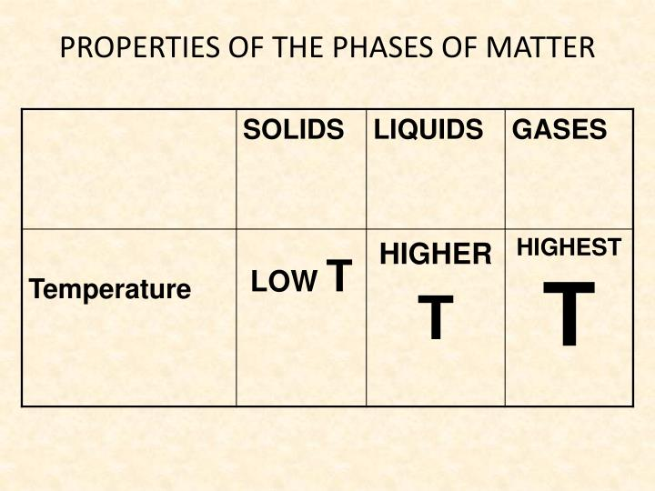 PROPERTIES OF THE PHASES OF MATTER