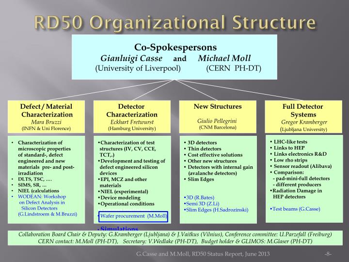 RD50 Organizational Structure