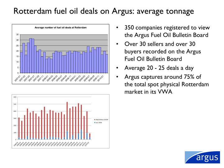 Rotterdam fuel oil deals on Argus: average tonnage