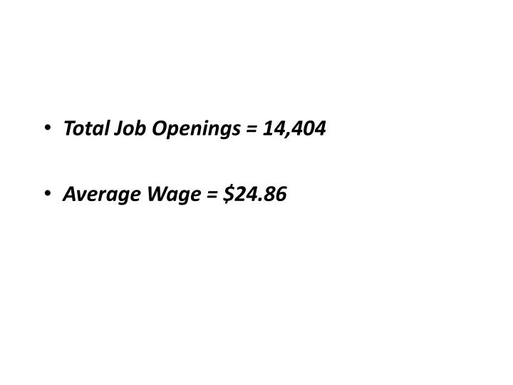 Total Job Openings = 14,404