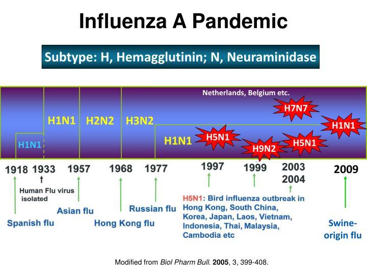 Influenza A Pandemic