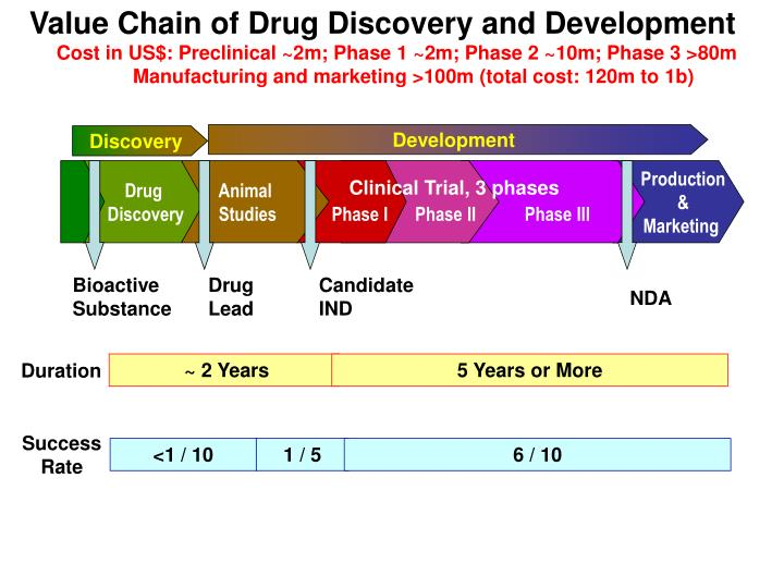 Value Chain of Drug Discovery and Development