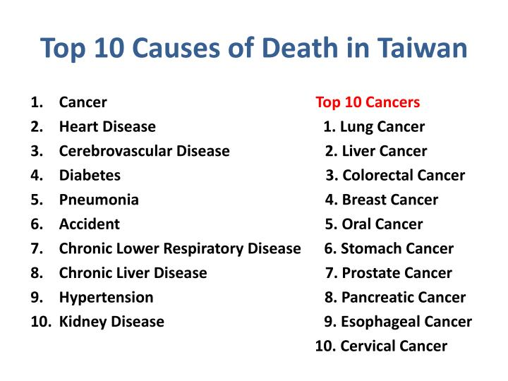 Top 10 Causes of Death in Taiwan