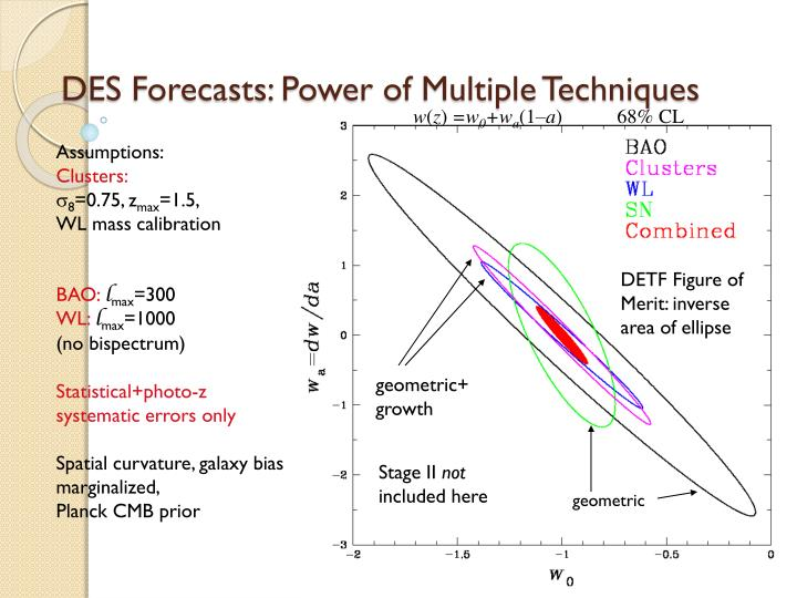 DES Forecasts: Power of Multiple Techniques
