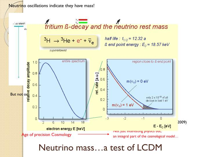 Neutrino oscillations indicate they have mass!